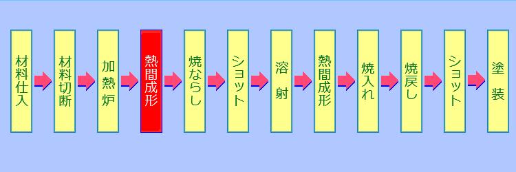 熱間成形工程1