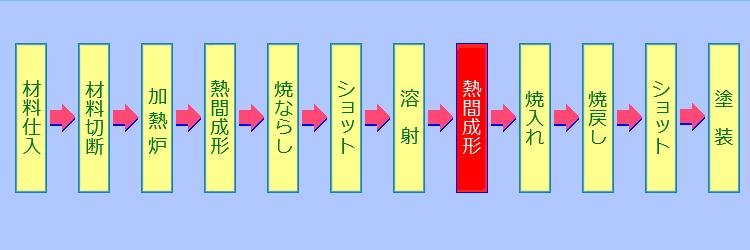 熱間成形工程2