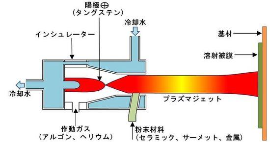 プラズマ溶射