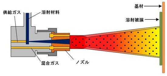 粉末式フレーム溶射